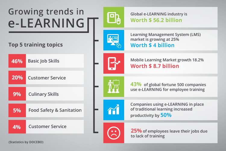 Importance of e-Learning in workplace training