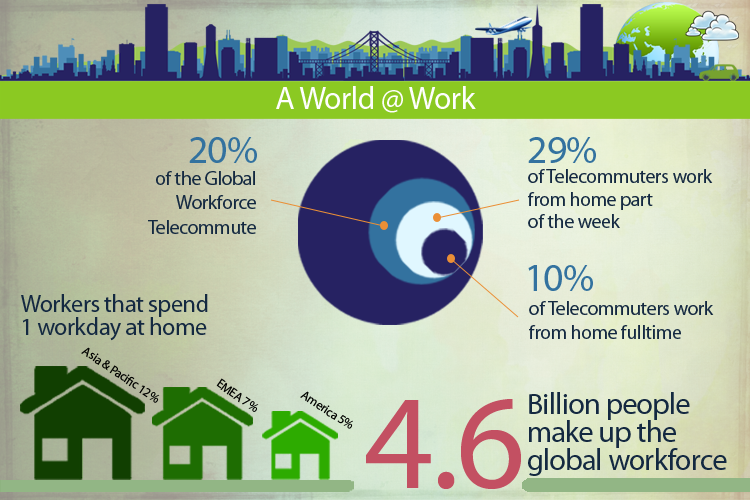 Can Telecommuting Save the Planet